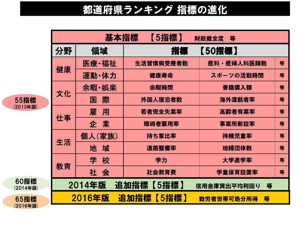 都道府県ランキングの指標の進化
